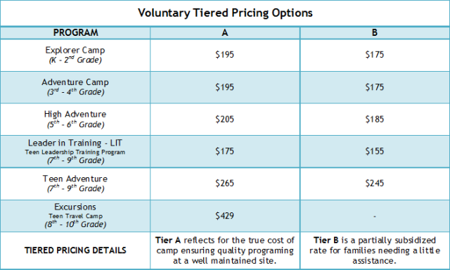 Tiered Pricing Options